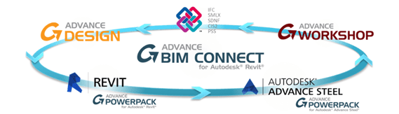 GRAITEC Autodesk Advance Steel | BIM Workfliow
